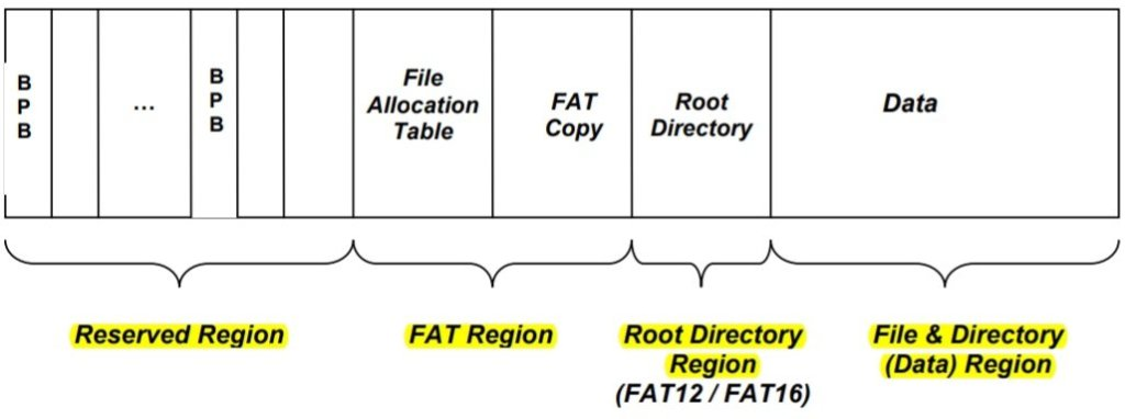 Microsoft FAT Specification: FAT physical layout.